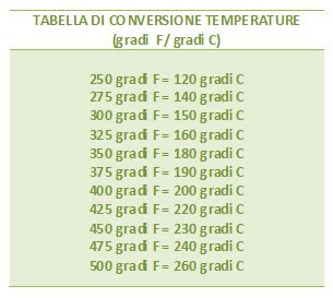 Tabella di conversione da gradi fareneheit a gradi celsius